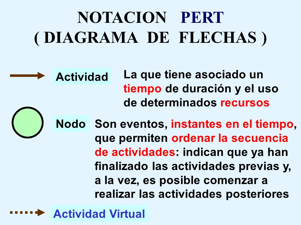 NOTACION PERT ( DIAGRAMA DE FLECHAS )