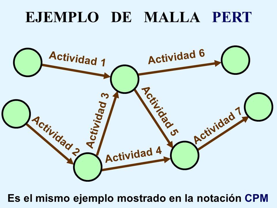 EJEMPLO DE MALLA PERT Actividad 6 Actividad 1 Actividad 5 Actividad 3