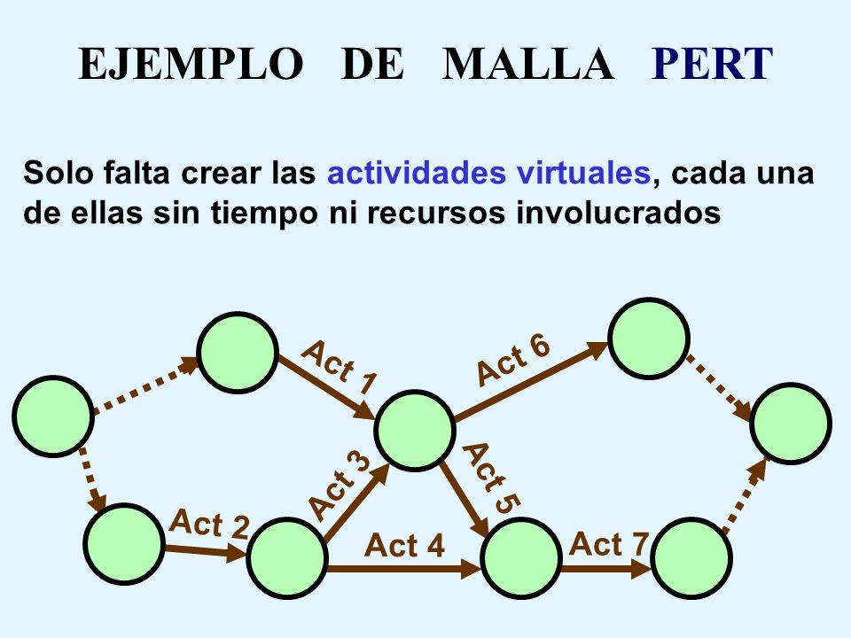 EJEMPLO DE MALLA PERT Solo falta crear las actividades virtuales, cada una de ellas sin tiempo ni recursos involucrados.