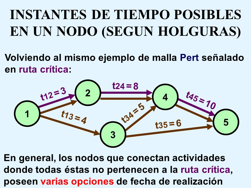 INSTANTES DE TIEMPO POSIBLES EN UN NODO (SEGUN HOLGURAS)