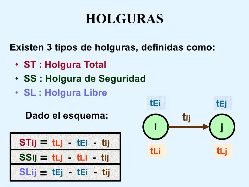 HOLGURAS = = = tij Existen 3 tipos de holguras, definidas como: