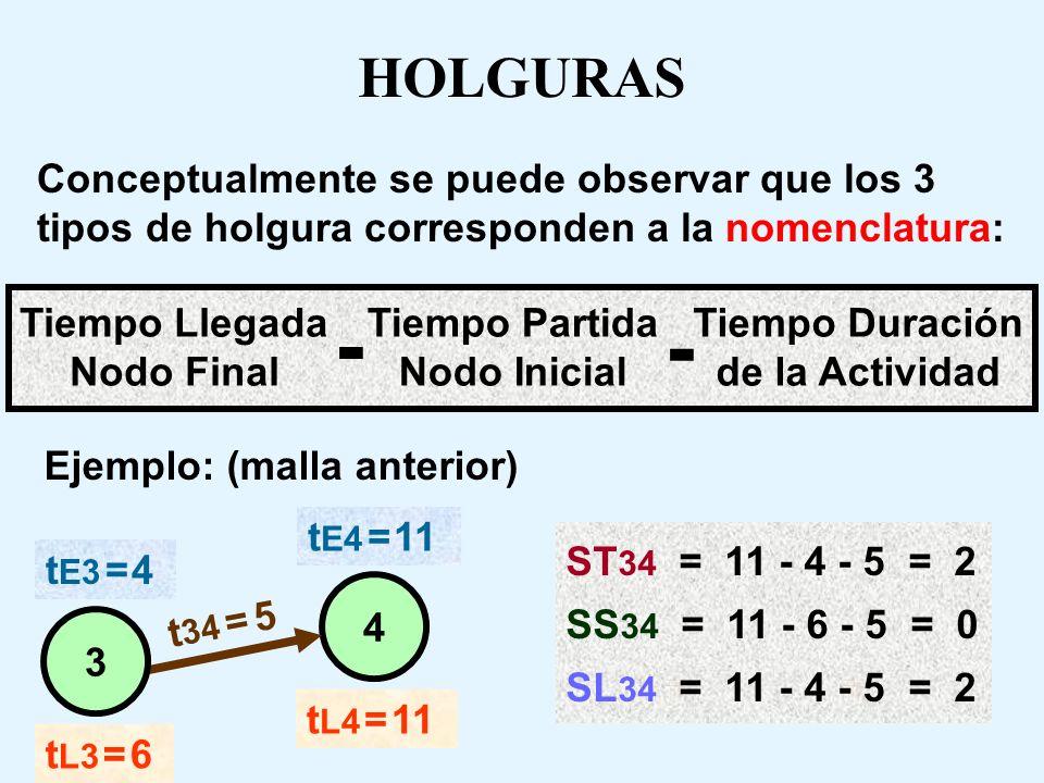 HOLGURAS Conceptualmente se puede observar que los 3 tipos de holgura corresponden a la nomenclatura: