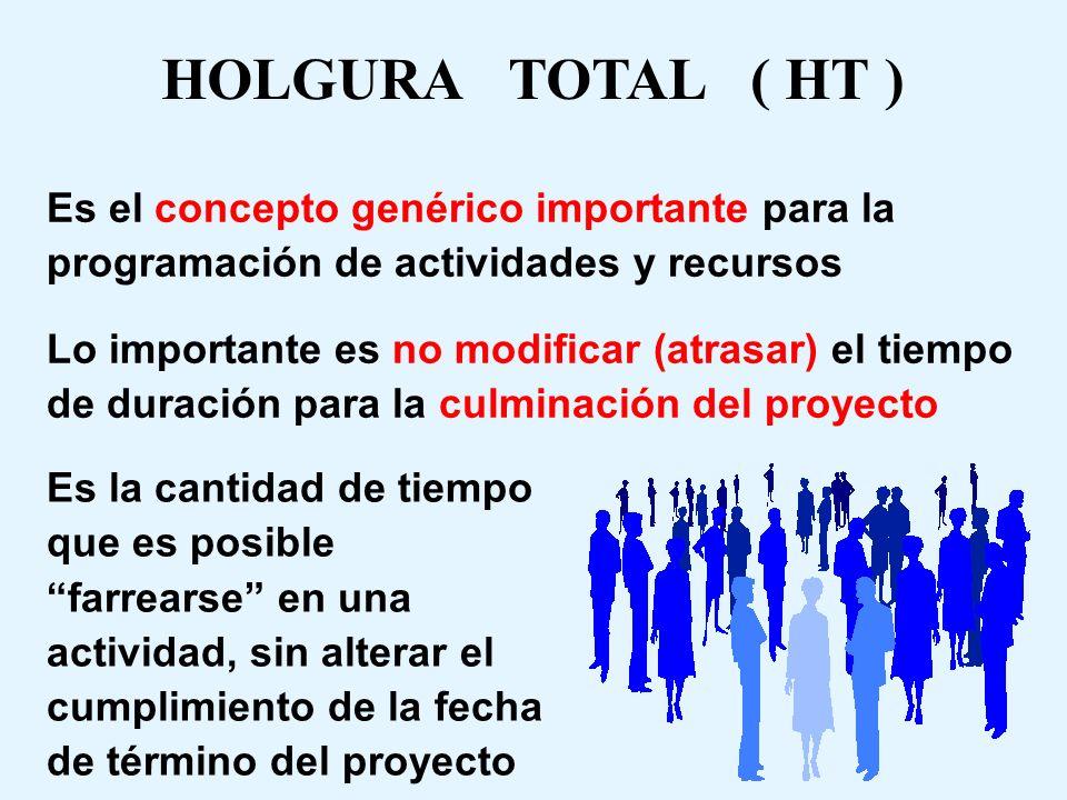 HOLGURA TOTAL ( HT ) Es el concepto genérico importante para la programación de actividades y recursos.