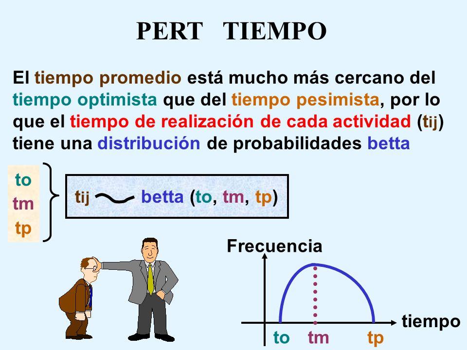 PERT TIEMPO
