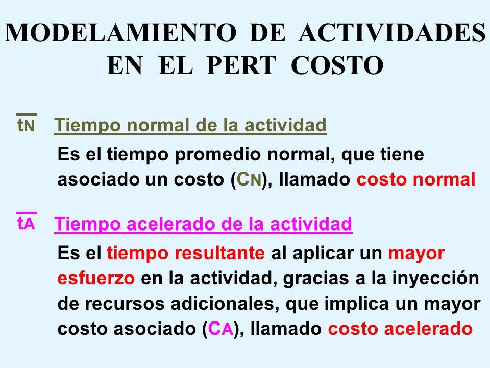 MODELAMIENTO DE ACTIVIDADES EN EL PERT COSTO