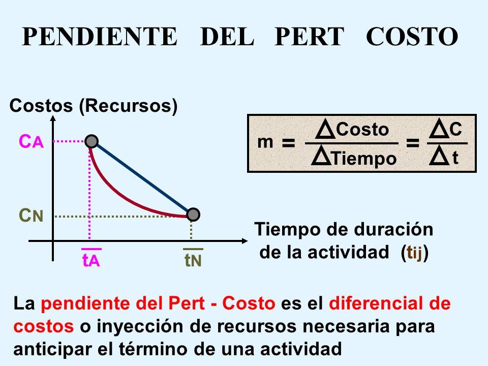 PENDIENTE DEL PERT COSTO Tiempo de duración de la actividad (tij)
