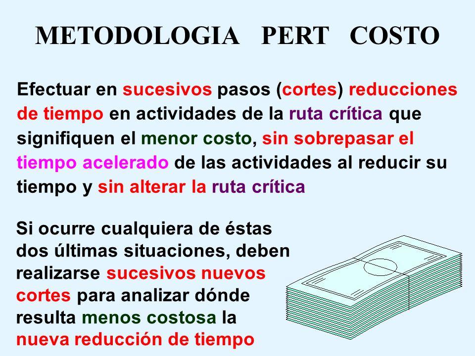 METODOLOGIA PERT COSTO