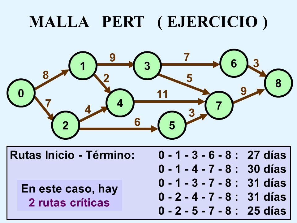 MALLA PERT ( EJERCICIO ) En este caso, hay 2 rutas críticas