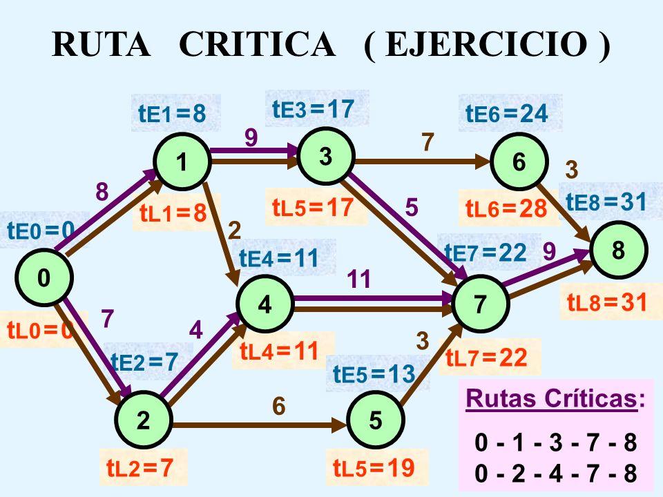 RUTA CRITICA ( EJERCICIO )