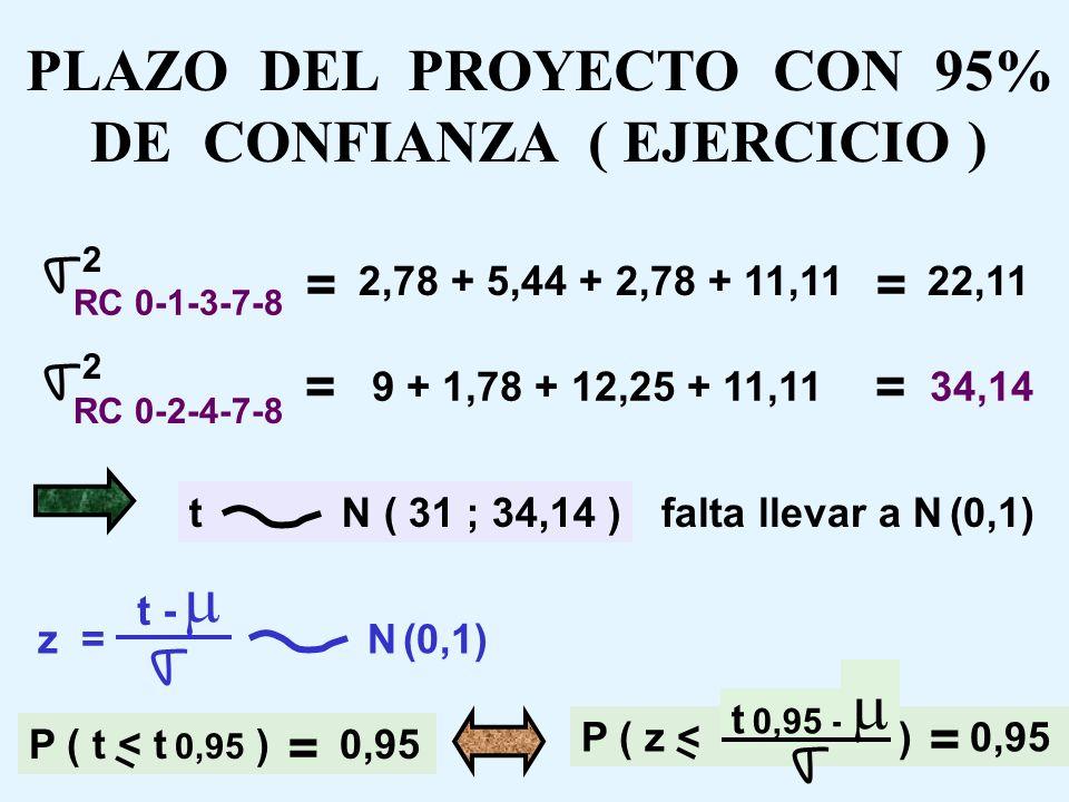 PLAZO DEL PROYECTO CON 95% DE CONFIANZA ( EJERCICIO )