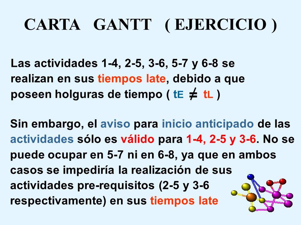 CARTA GANTT ( EJERCICIO )