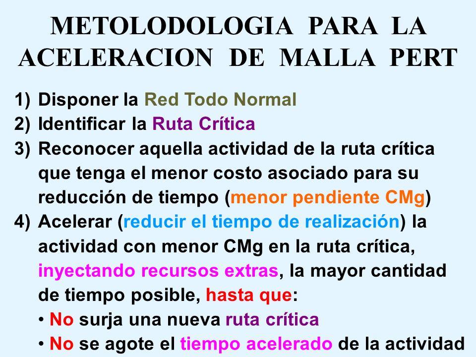 METOLODOLOGIA PARA LA ACELERACION DE MALLA PERT