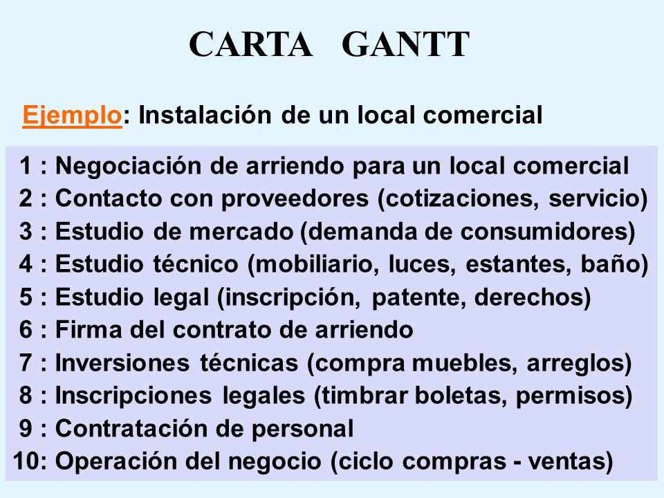 CARTA GANTT Ejemplo: Instalación de un local comercial