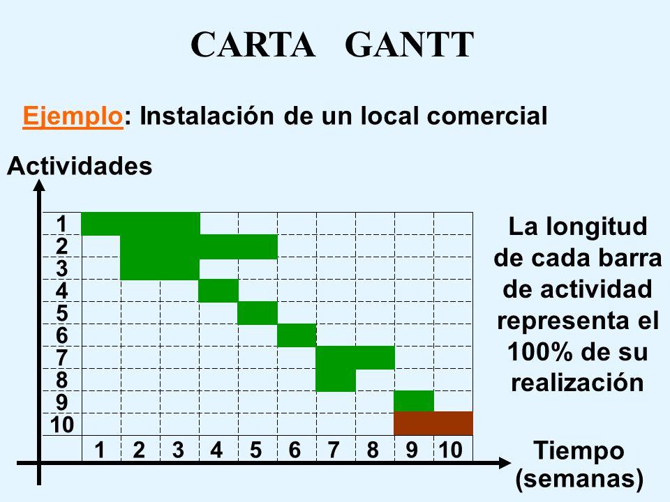 CARTA GANTT Ejemplo: Instalación de un local comercial Actividades