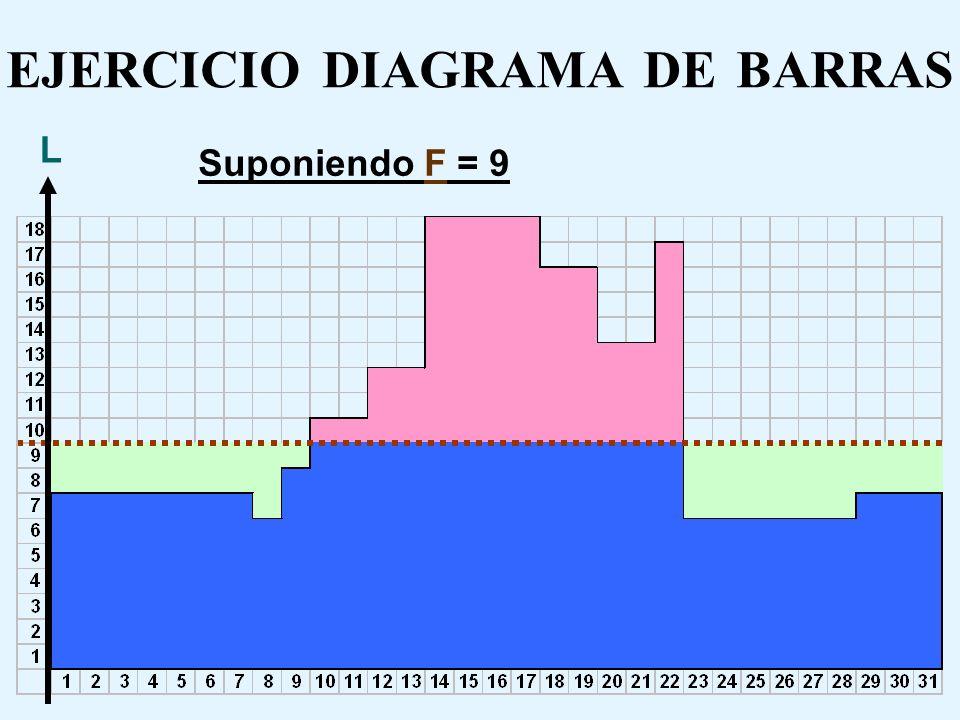 EJERCICIO DIAGRAMA DE BARRAS