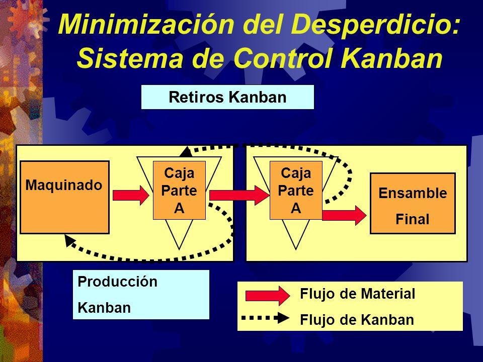 Minimización del Desperdicio: Sistema de Control Kanban