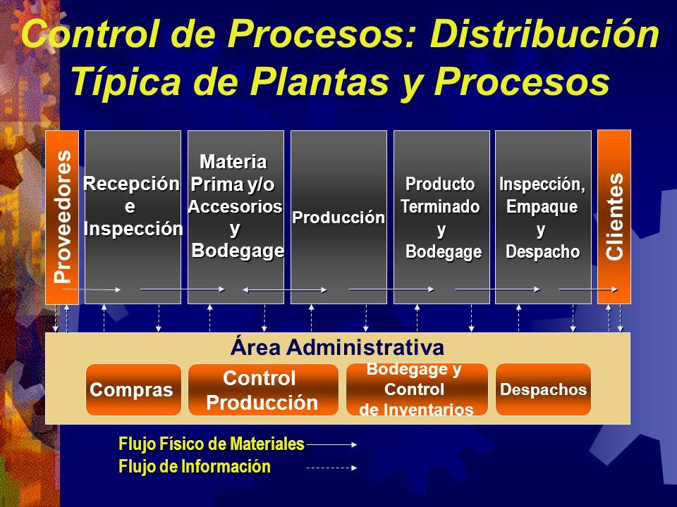 Control de Procesos: Distribución Típica de Plantas y Procesos