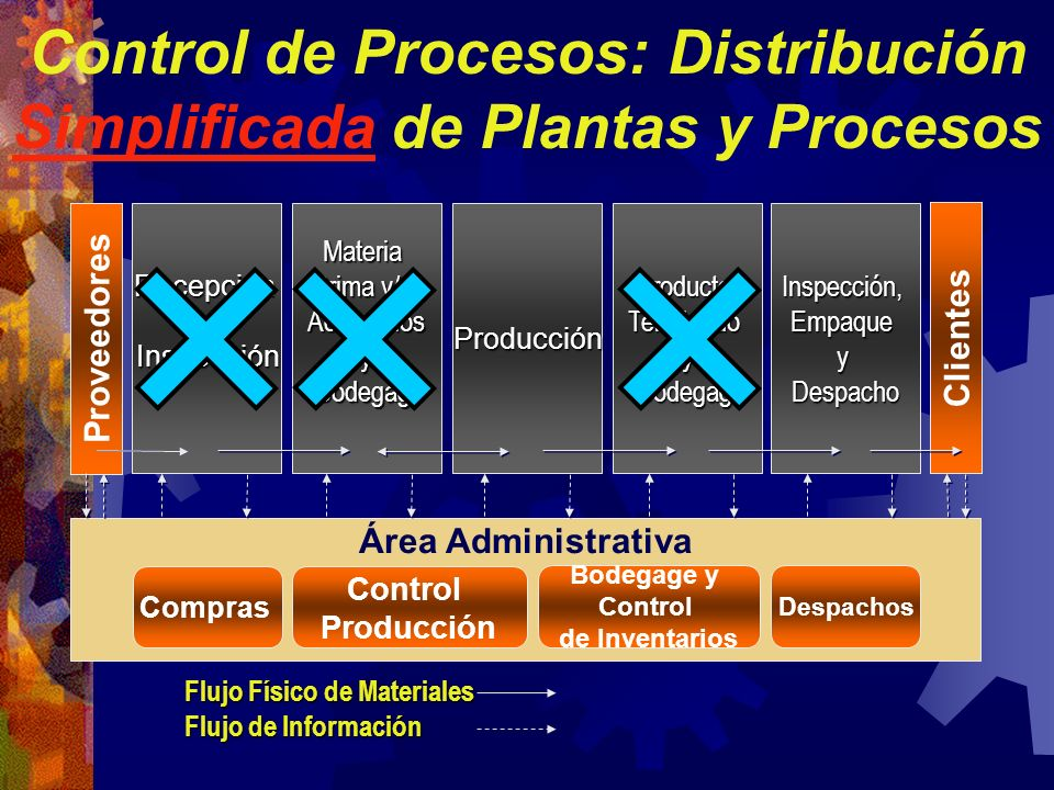 Control de Procesos: Distribución Simplificada de Plantas y Procesos