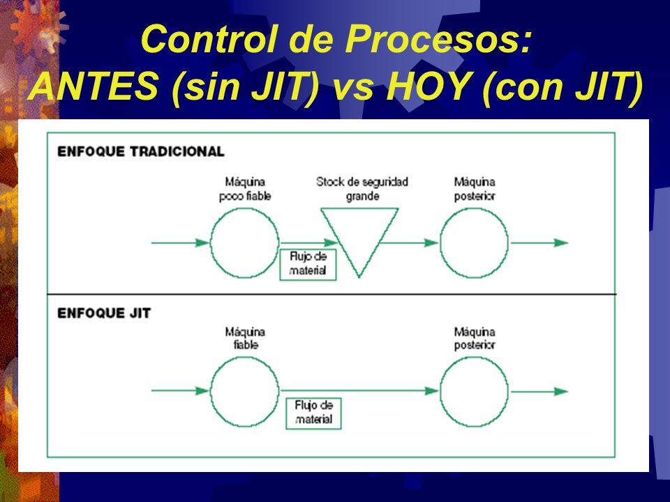 Control de Procesos: ANTES (sin JIT) vs HOY (con JIT)