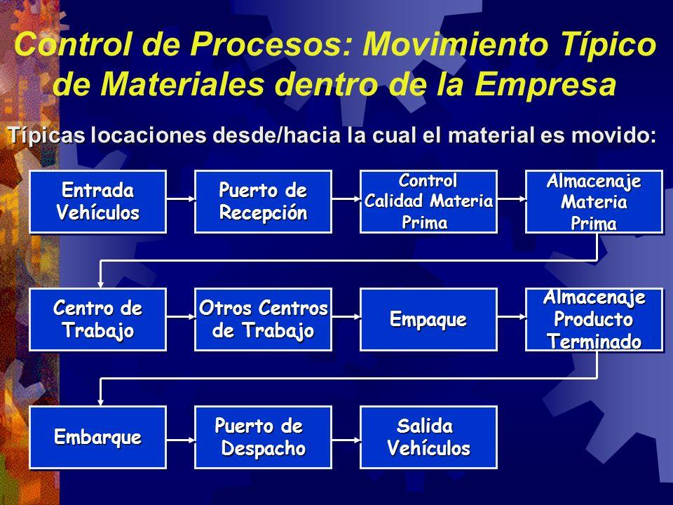 Control de Procesos: Movimiento Típico de Materiales dentro de la Empresa