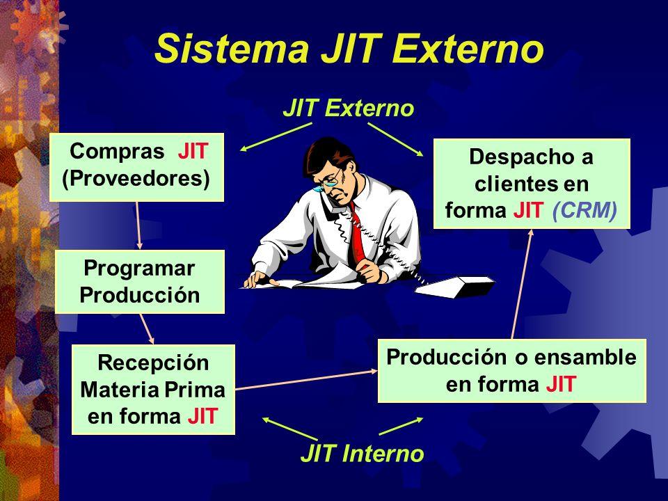 Compras JIT (Proveedores) Despacho a clientes en forma JIT (CRM)