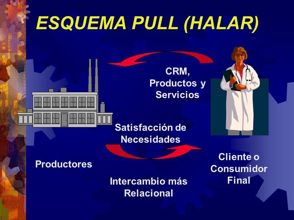 ESQUEMA PULL (HALAR) CRM, Productos y Servicios