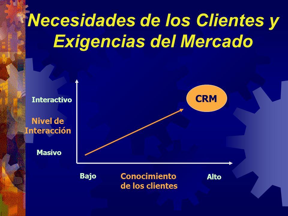 Necesidades de los Clientes y Exigencias del Mercado