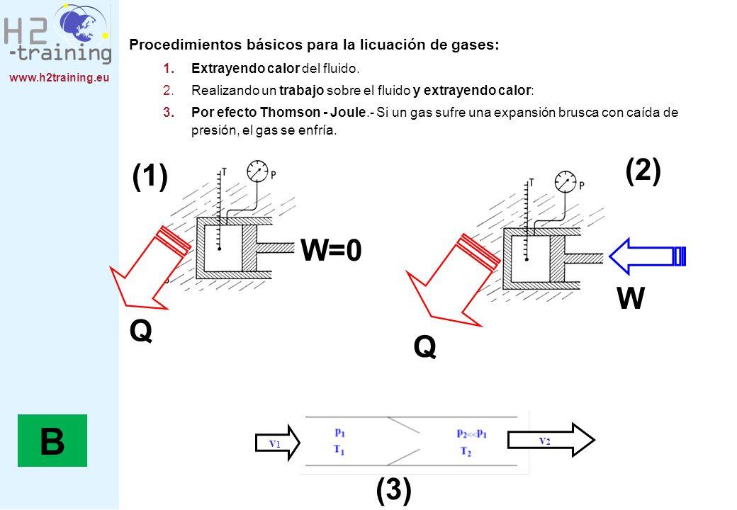 Procedimientos básicos para la licuación de gases: