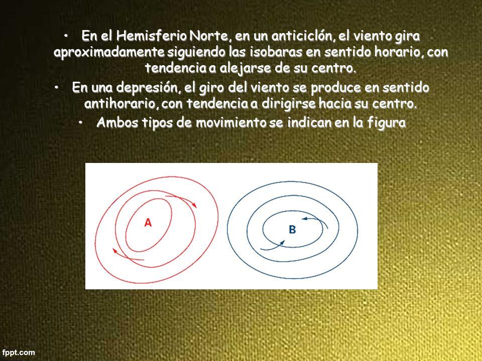 Ambos tipos de movimiento se indican en la figura