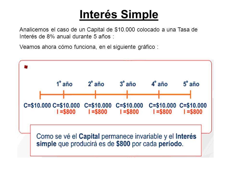 Interés Simple Analicemos el caso de un Capital de $10.000 colocado a una Tasa de Interés de 8% anual durante 5 años :