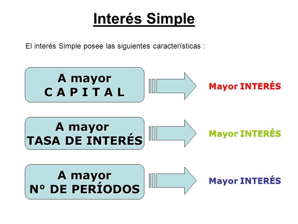 Interés Simple A mayor C A P I T A L A mayor TASA DE INTERÉS A mayor