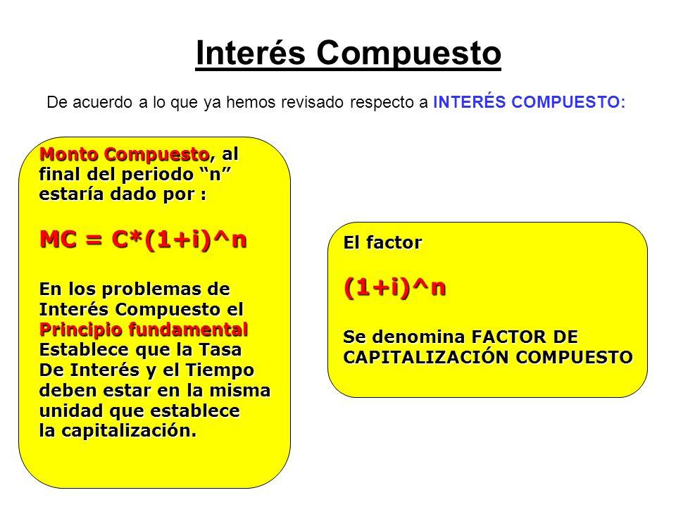 Interés Compuesto MC = C*(1+i)^n (1+i)^n