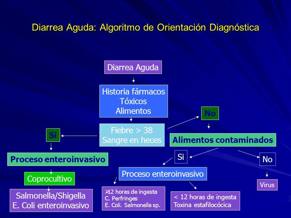 Diarrea Aguda: Algoritmo de Orientación Diagnóstica
