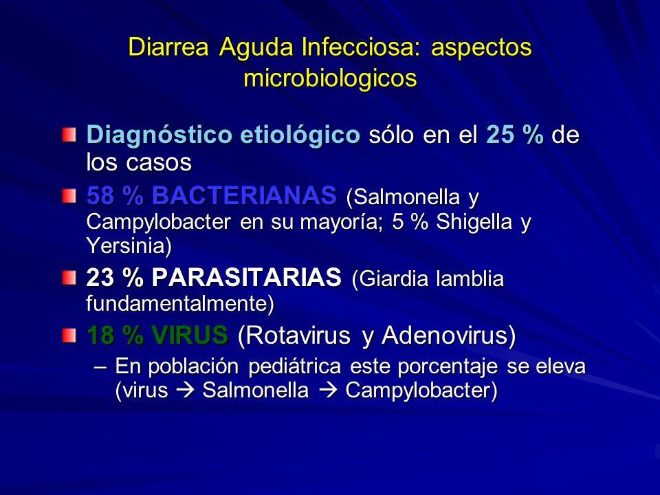 Diarrea Aguda Infecciosa: aspectos microbiologicos