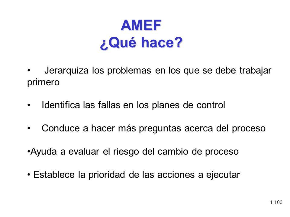 AMEF ¿Qué hace Jerarquiza los problemas en los que se debe trabajar primero. Identifica las fallas en los planes de control.