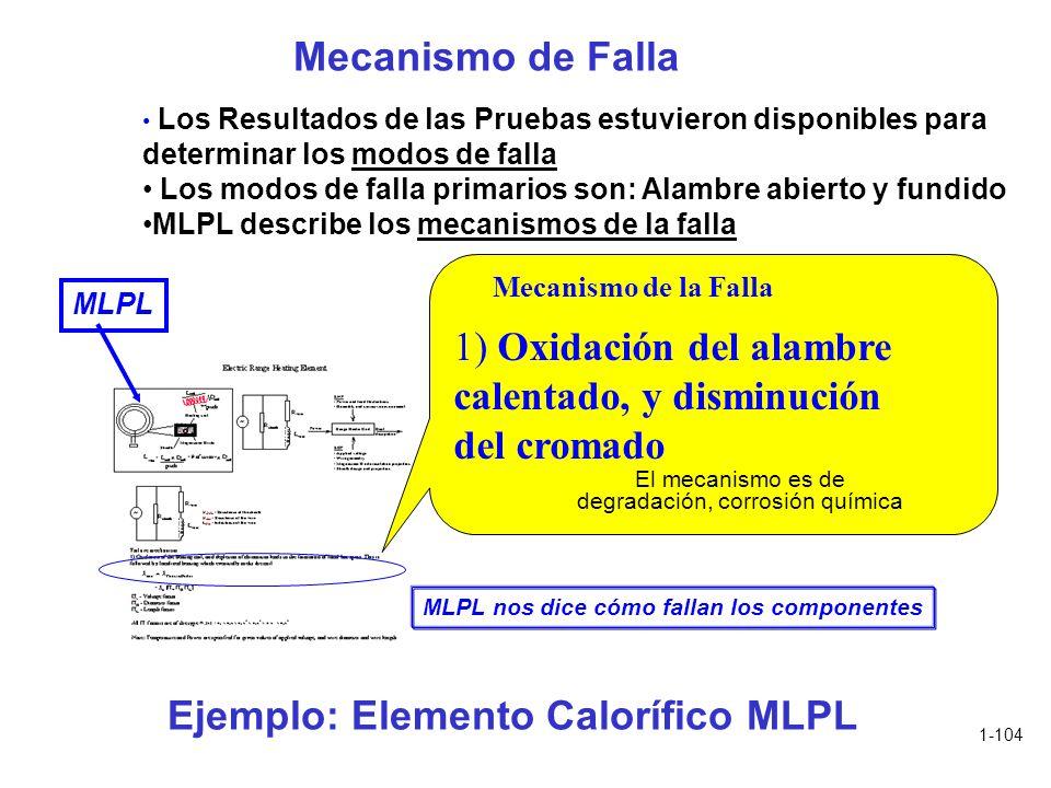 Ejemplo: Elemento Calorífico MLPL