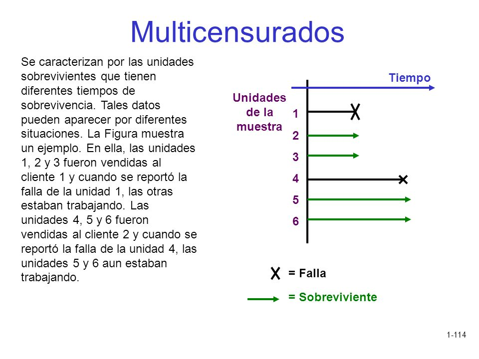 Multicensurados