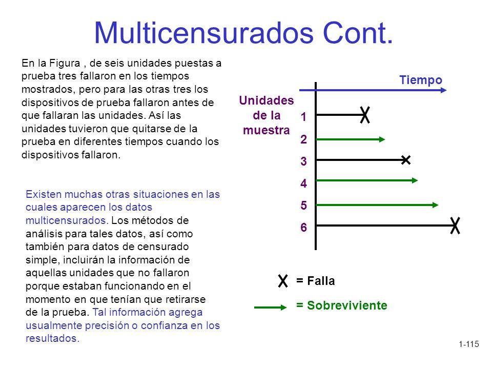 Multicensurados Cont. Tiempo Unidades de la muestra 1 2 3 4 5 6