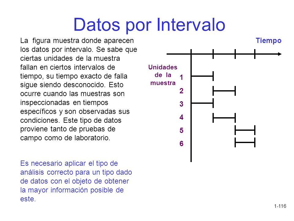 Datos por Intervalo