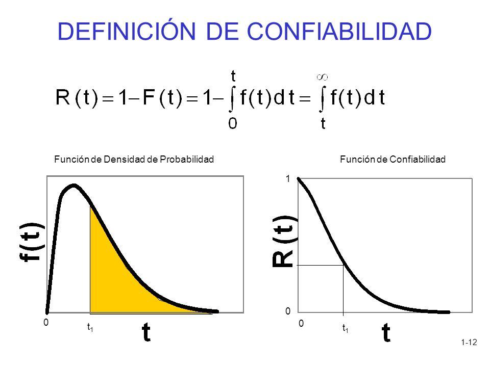 DEFINICIÓN DE CONFIABILIDAD