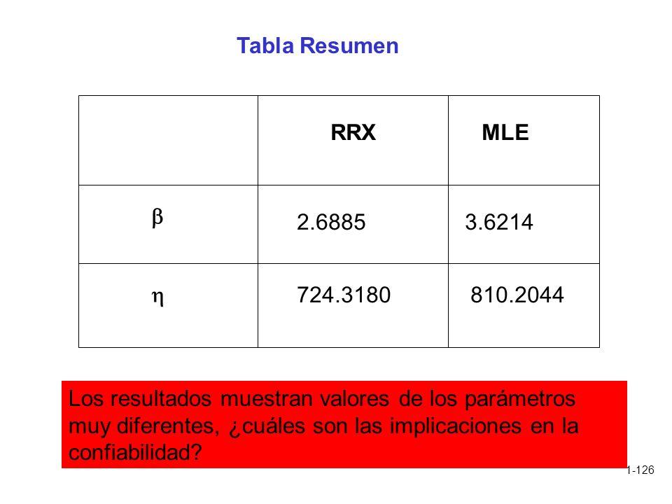 Tabla Resumen RRX. MLE.   2.6885. 3.6214. 724.3180. 810.2044.