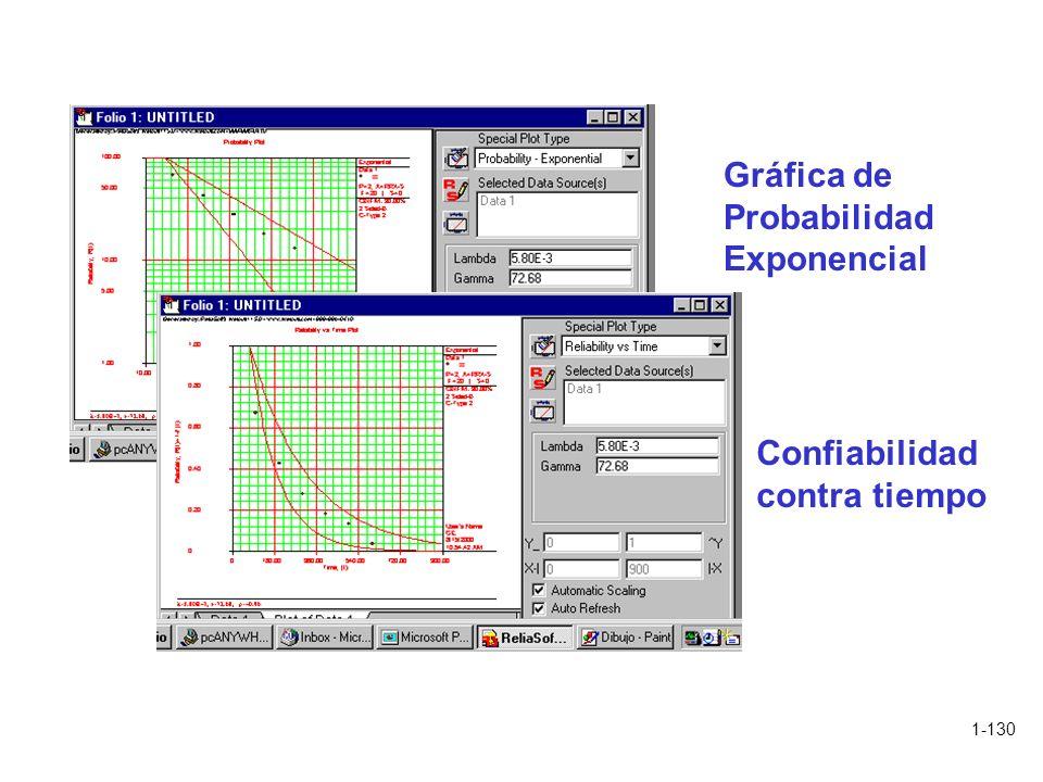 Gráfica de Probabilidad Exponencial