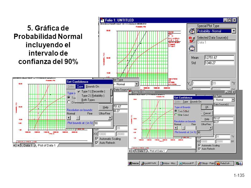 5. Gráfica de Probabilidad Normal incluyendo el intervalo de confianza del 90%