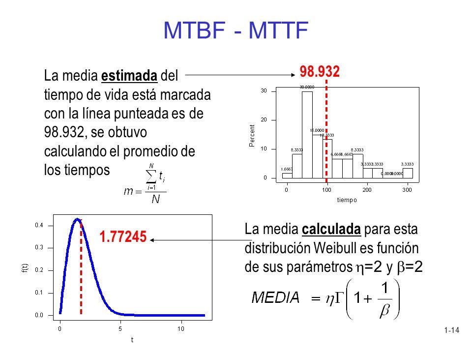 MTBF - MTTF 98.932.