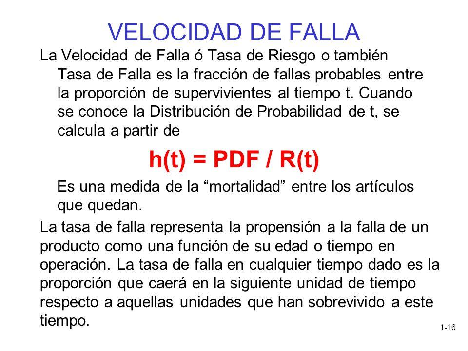 VELOCIDAD DE FALLA h(t) = PDF / R(t)