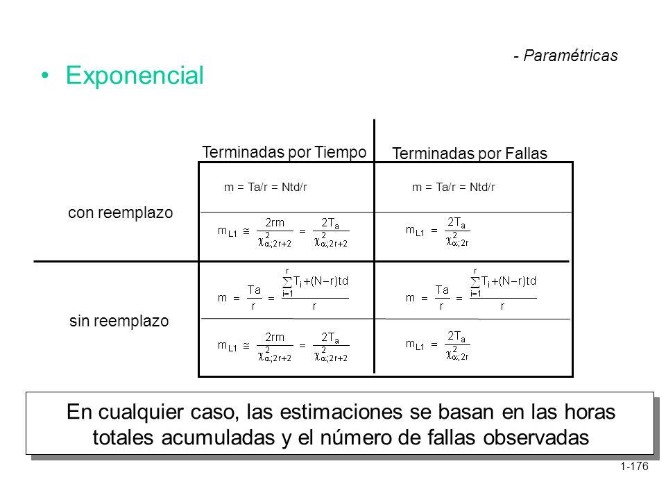 - Paramétricas Exponencial. Terminadas por Tiempo. Terminadas por Fallas. m = Ta/r = Ntd/r. m = Ta/r = Ntd/r.