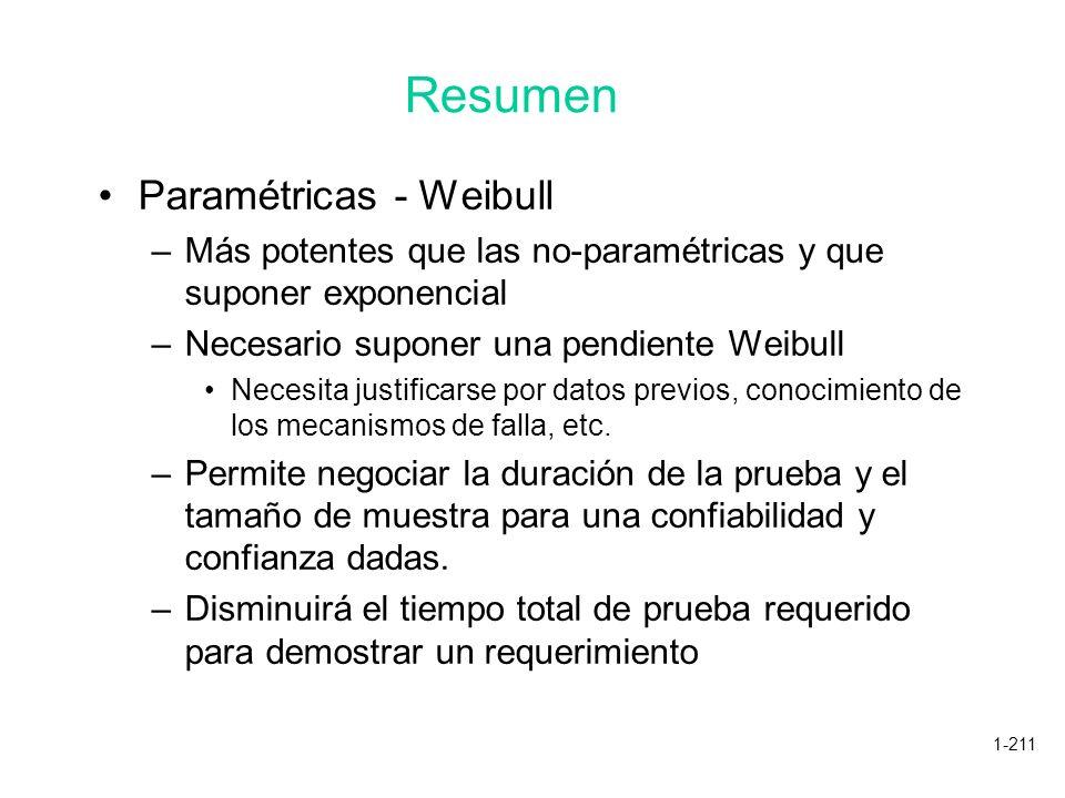 Resumen Paramétricas - Weibull