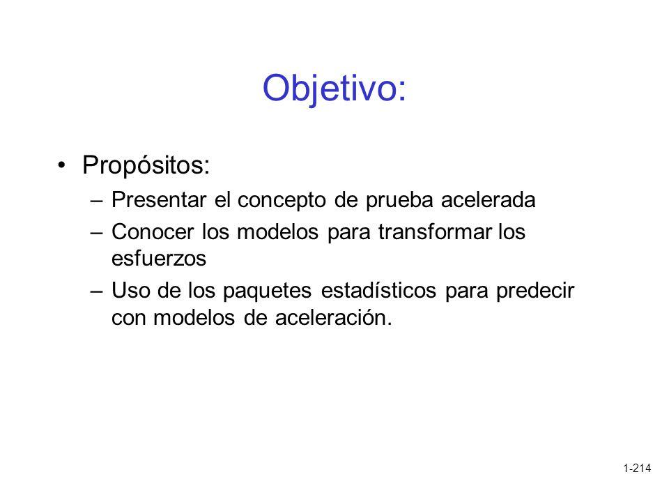 Objetivo: Propósitos: Presentar el concepto de prueba acelerada