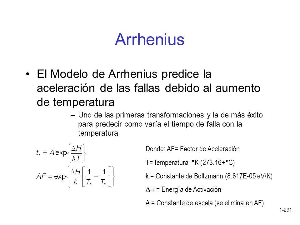Arrhenius El Modelo de Arrhenius predice la aceleración de las fallas debido al aumento de temperatura.