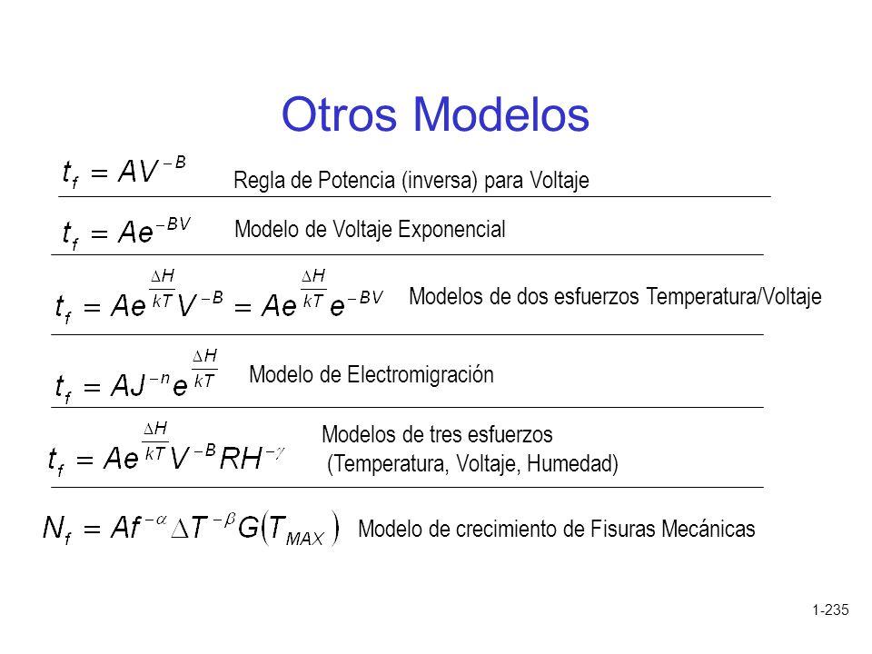 Otros Modelos Regla de Potencia (inversa) para Voltaje